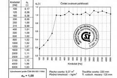 Graf 1 – Výsledky varianty A měřené dozvukovou metodou
