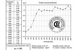Graf 2 – Výsledky varianty B měřené dozvukovou metodou