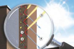 Povrch s cool pigmenty: 1 – Cool pigment, 2 – Standardní pigment, 3 – Sluneční záření (světelné spektrum), 4 – Odražené světlo.